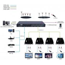 2x2 - Matriz HDMI (10 & 12 Bits)
