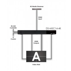 Matriz HDMI 4K Controlador VideoWall 2x2 - 3x3