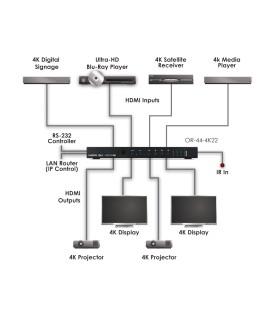 Distribuidor HDMI 4KUHD / HDR y Control IP - 4x4