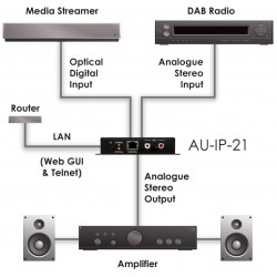 Controlador de audio IP