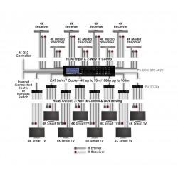 8x8 Matriz 4K HDMI HDBaseT - 100 metros con Control IP