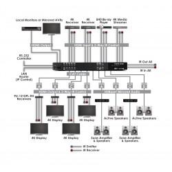 KIT Matriz HDMI 4x4  4K  HDBaseT + 4 Receptores HDMI - 60 metros con Control IP