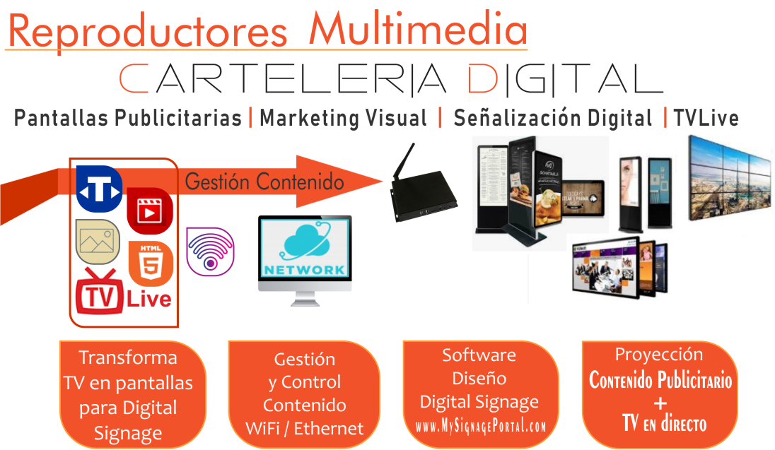 Reproductores Multimedia Señalización Digital - Media Players Digital Signage EUTIKES