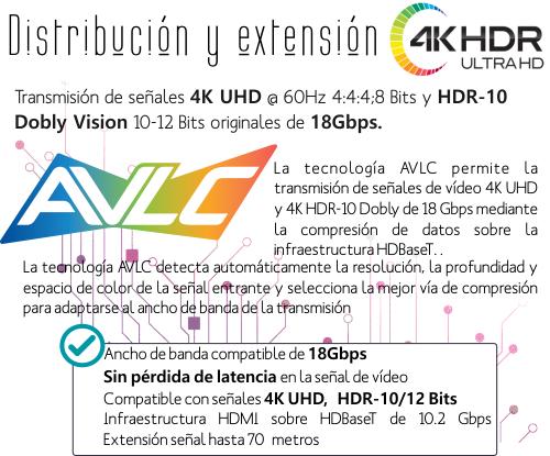 Transmisión 4K HDR 18Gbps