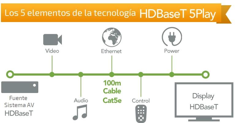 5Play HDBaseT