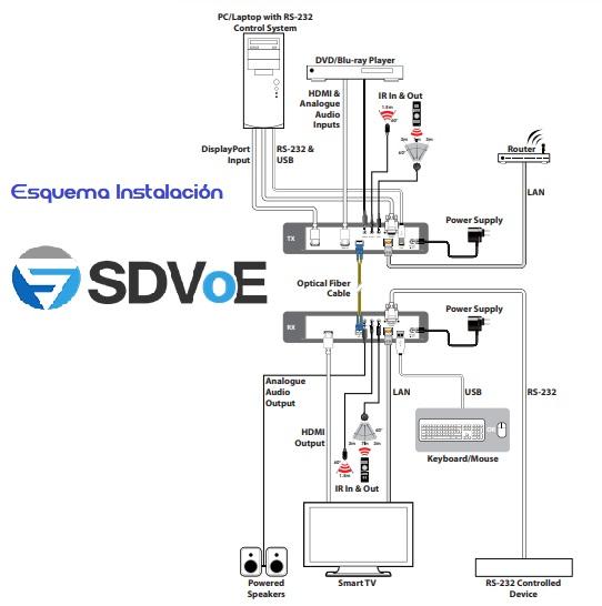 EUTIKES - Esquema Instalación SDVoE HDMI sobre Ethernet