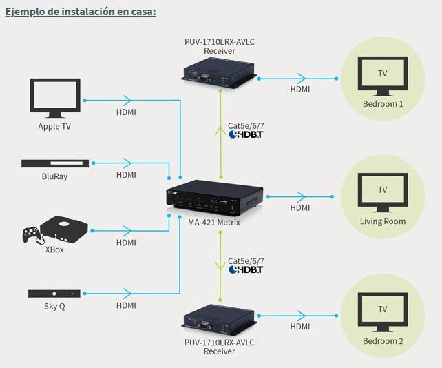 Distribuidor AV 4K HDR con Ancho de banda 18GBps - EUTIKES
