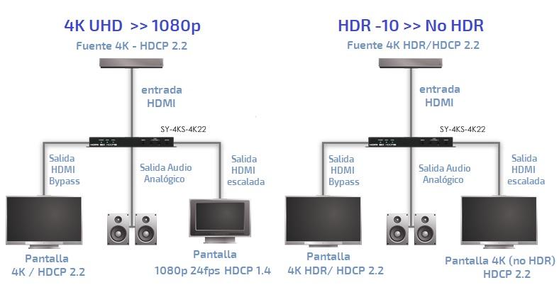 EUTIKES - Conversor Escalador 4K UHD - HDCP 2.2 - HDR-10