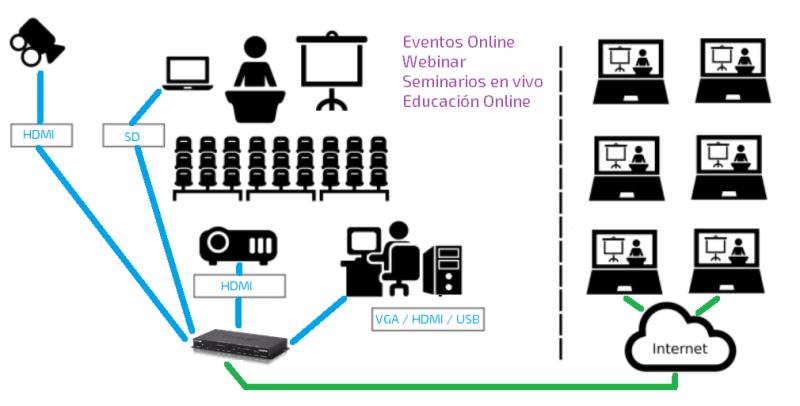 EUTIKES - Streaming para Webinars, Seminarios online, Educación online y Eventos en vivo